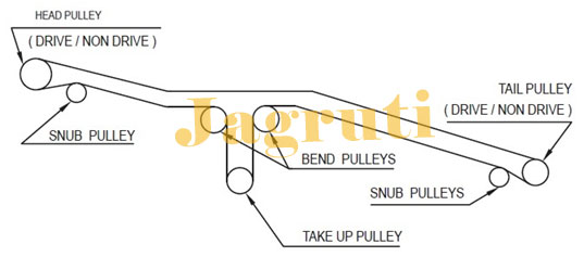 Conveyor Pulley, Drive Pulley, Snub Pulley, Take-Up(Tail