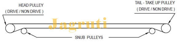 Conveyor Pulley, Drive Pulley, Snub Pulley, Take-Up(Tail) Pulley